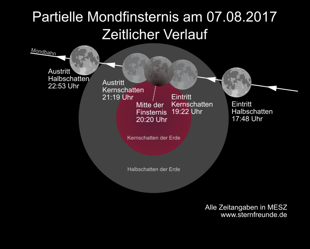partielle mondfinsternis am 7 august 2017 haus der astronomie. Black Bedroom Furniture Sets. Home Design Ideas